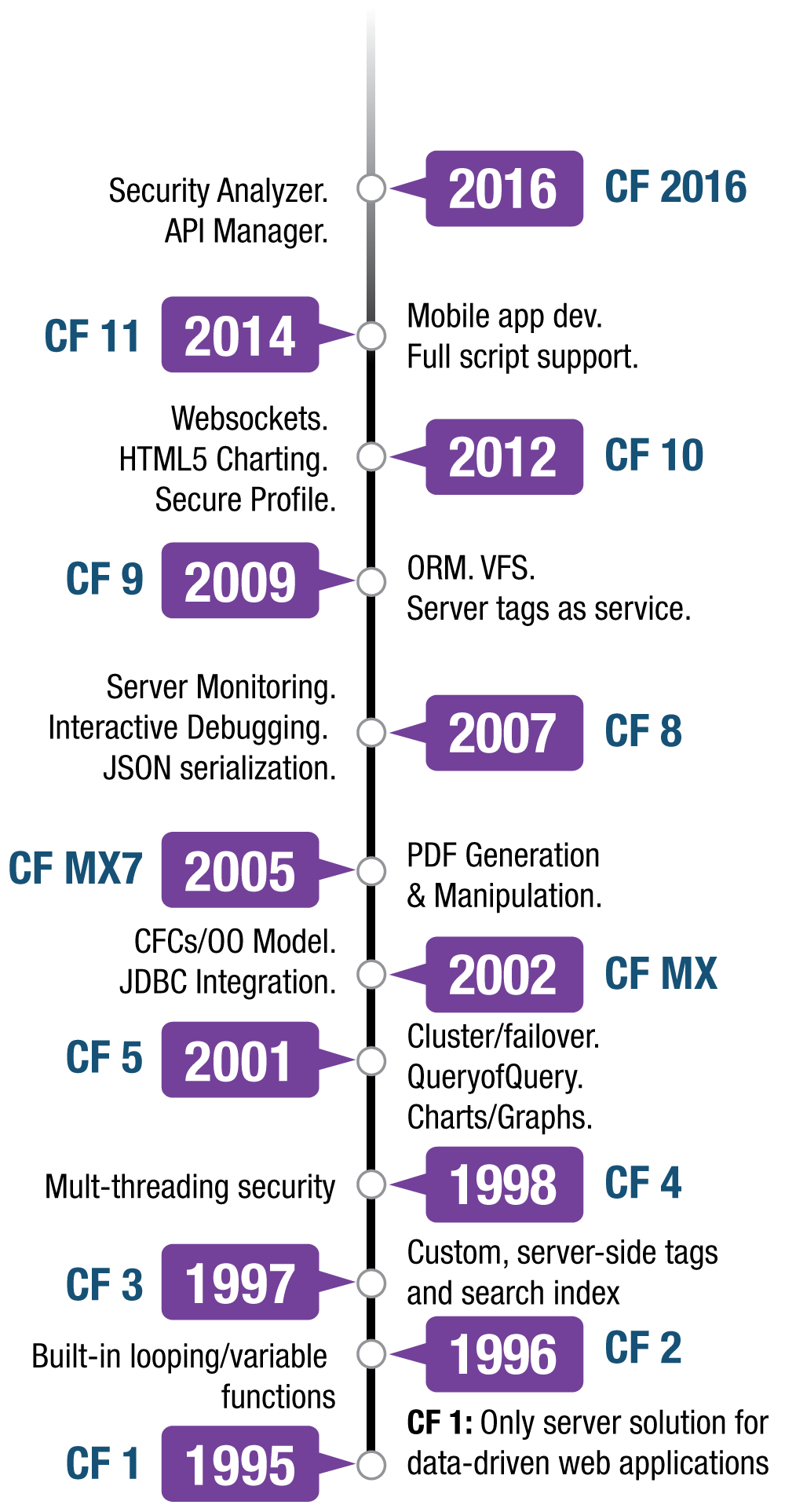 Adobe ColdFusion Timeline